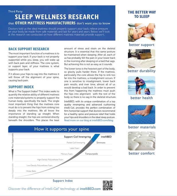 mattress information